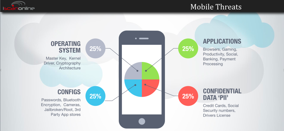 Mobile phone Security Threats